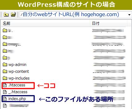 【Wordpress】構成の場合