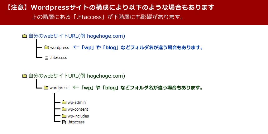 サイトの仕様により別階層に「.htaccess」ファイル場ある場合